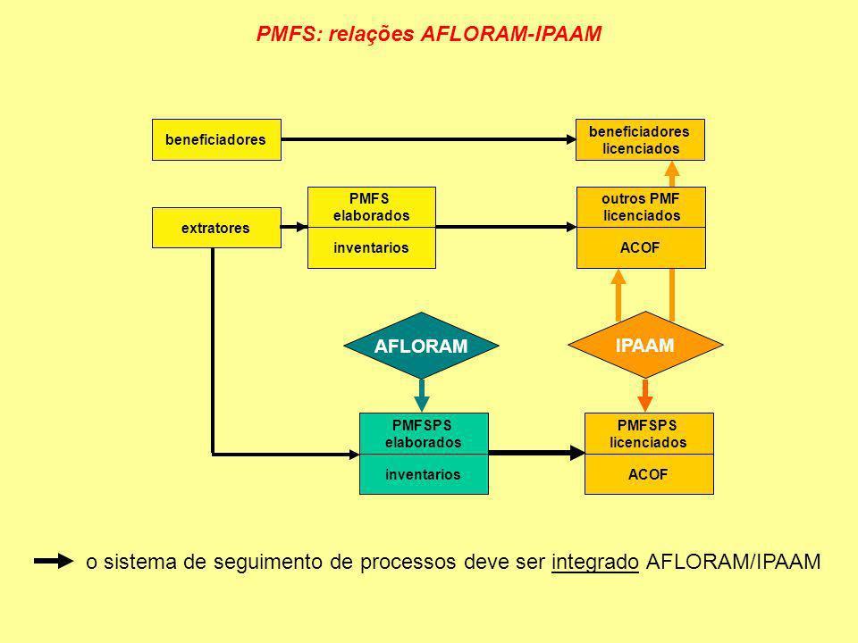 PMFS: relações AFLORAM-IPAAM