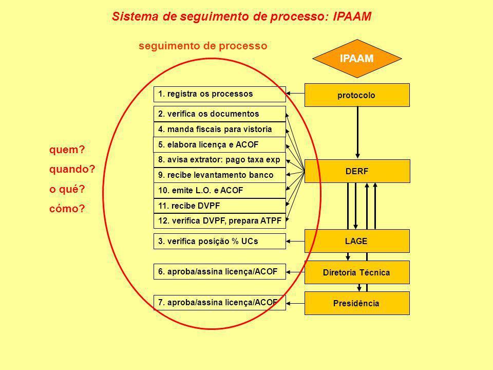 Sistema de seguimento de processo: IPAAM