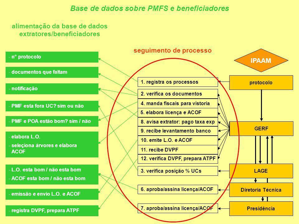 alimentação da base de dados extratores/beneficiadores