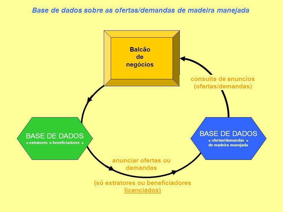 Base de dados sobre as ofertas/demandas de madeira manejada