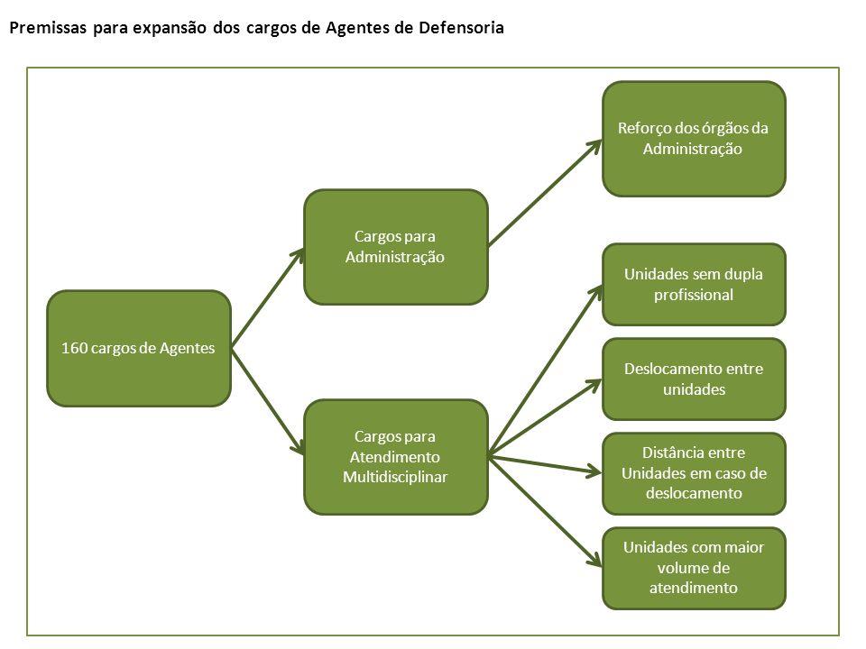 Premissas para expansão dos cargos de Agentes de Defensoria