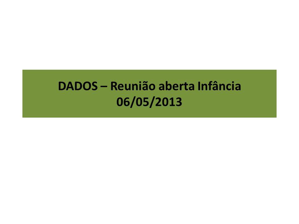 DADOS – Reunião aberta Infância 06/05/2013