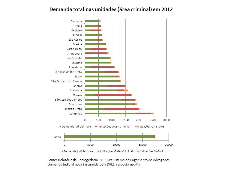 Demanda total nas unidades (área criminal) em 2012