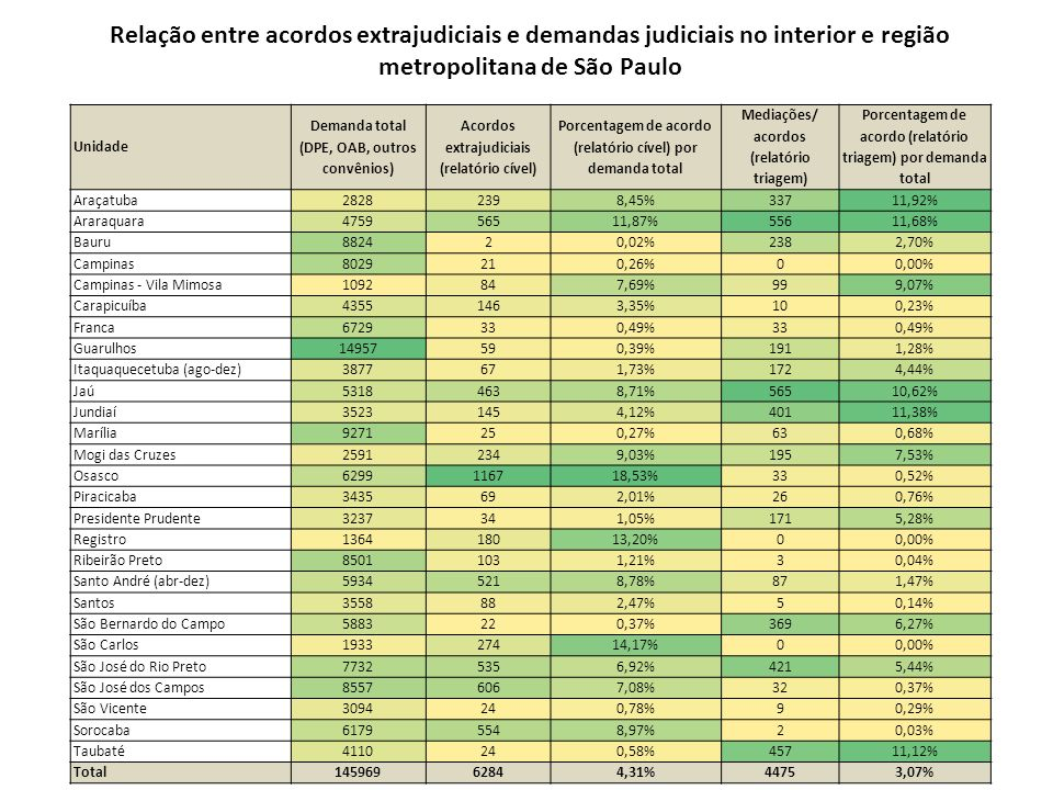 Relação entre acordos extrajudiciais e demandas judiciais no interior e região metropolitana de São Paulo