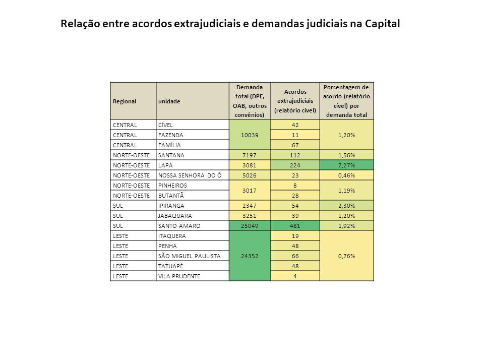 Relação entre acordos extrajudiciais e demandas judiciais na Capital