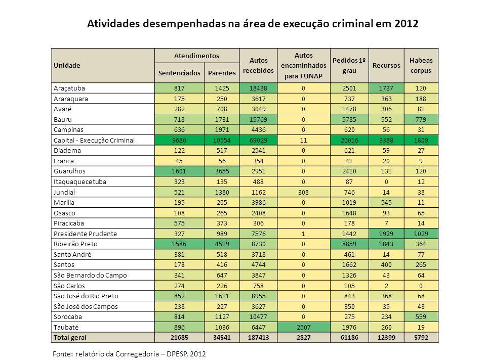 Atividades desempenhadas na área de execução criminal em 2012