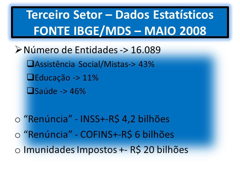 Terceiro Setor – Dados Estatísticos FONTE IBGE/MDS – MAIO 2008