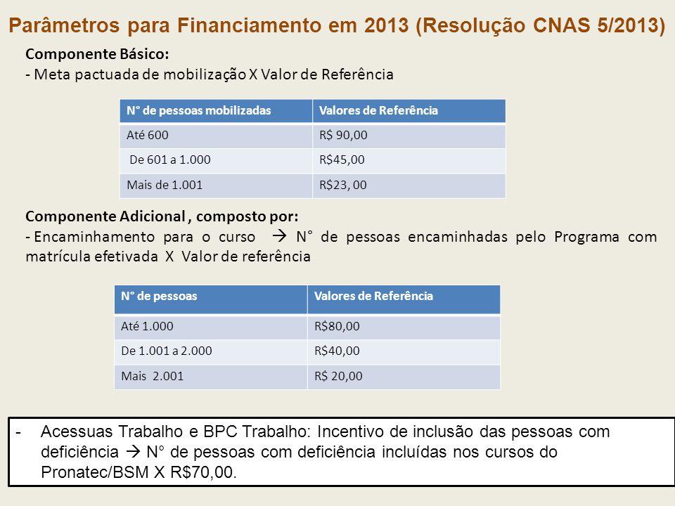 Parâmetros para Financiamento em 2013 (Resolução CNAS 5/2013)