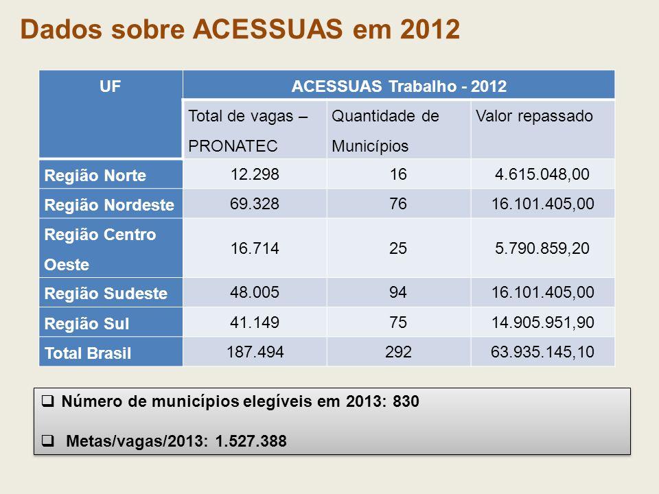Dados sobre ACESSUAS em 2012