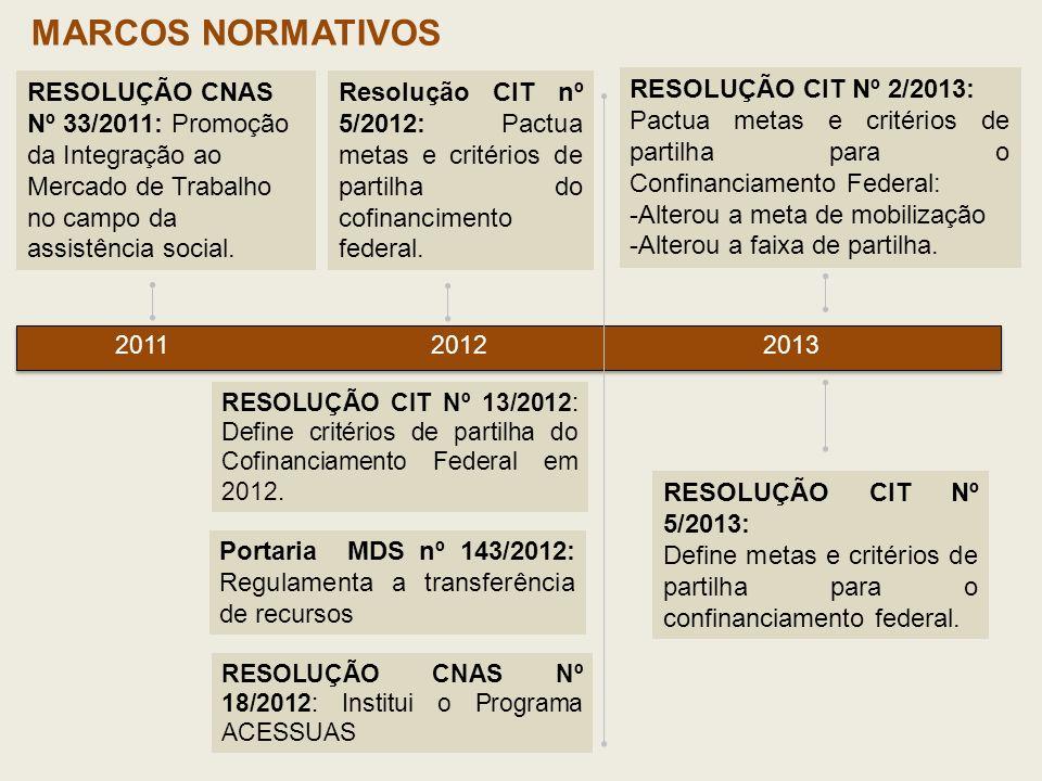 MARCOS NORMATIVOS RESOLUÇÃO CNAS Nº 33/2011: Promoção da Integração ao Mercado de Trabalho no campo da assistência social.