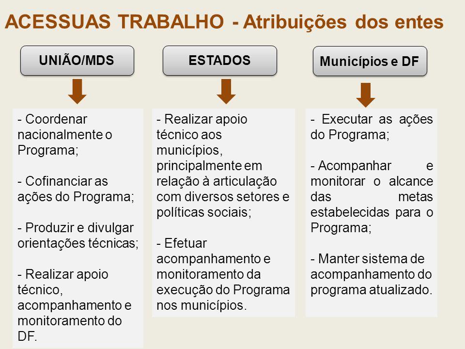 ACESSUAS TRABALHO - Atribuições dos entes