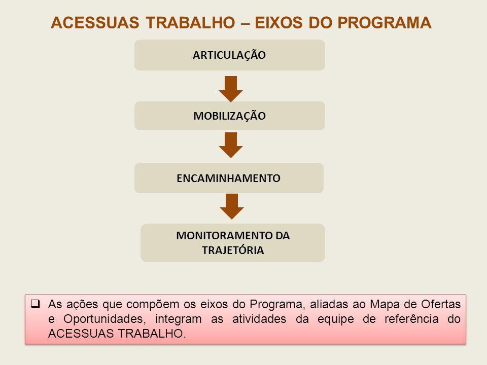ACESSUAS TRABALHO – EIXOS DO PROGRAMA