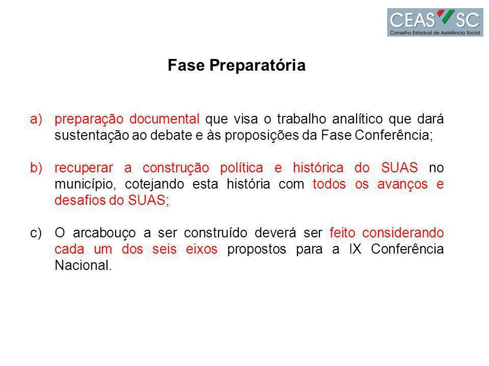 Fase Preparatória preparação documental que visa o trabalho analítico que dará sustentação ao debate e às proposições da Fase Conferência;