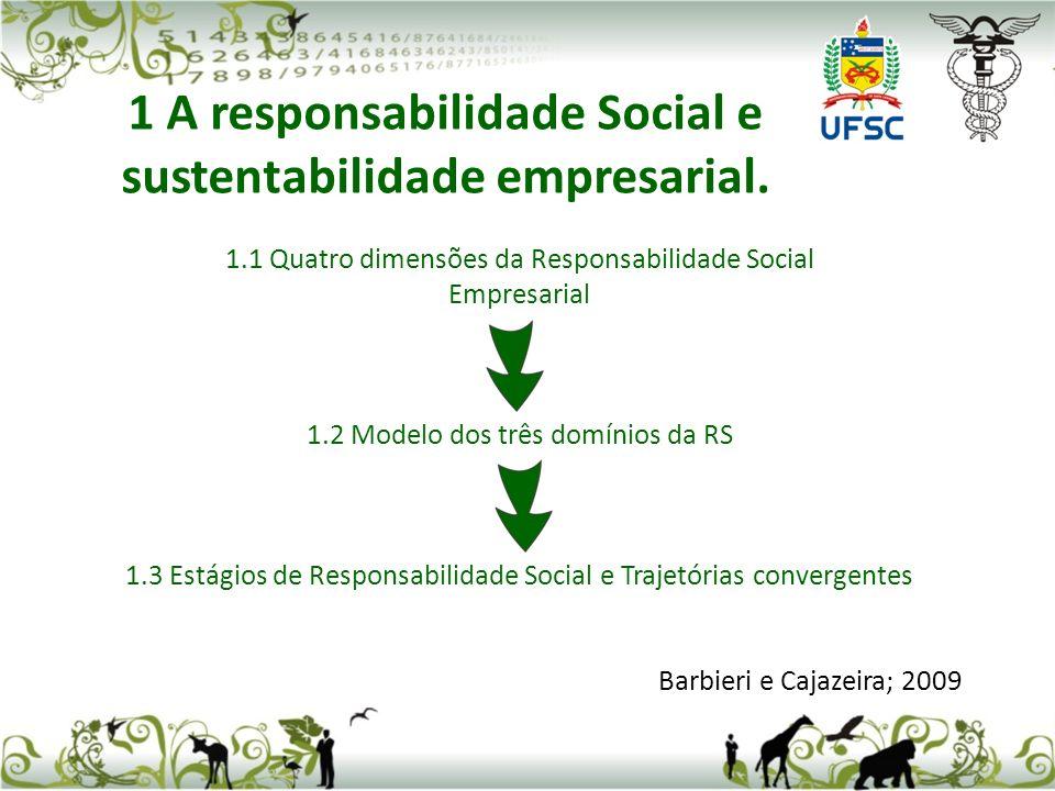 1 A responsabilidade Social e sustentabilidade empresarial.