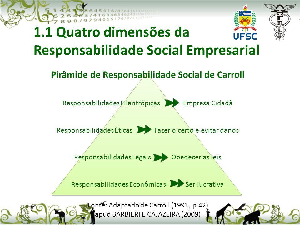 Pirâmide de Responsabilidade Social de Carroll