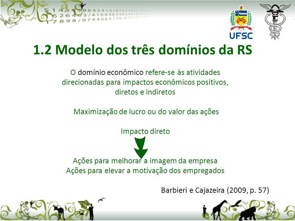 1.2 Modelo dos três domínios da RS