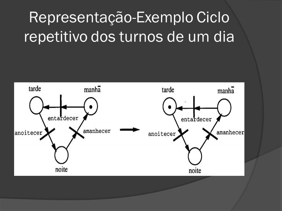 Representação-Exemplo Ciclo repetitivo dos turnos de um dia