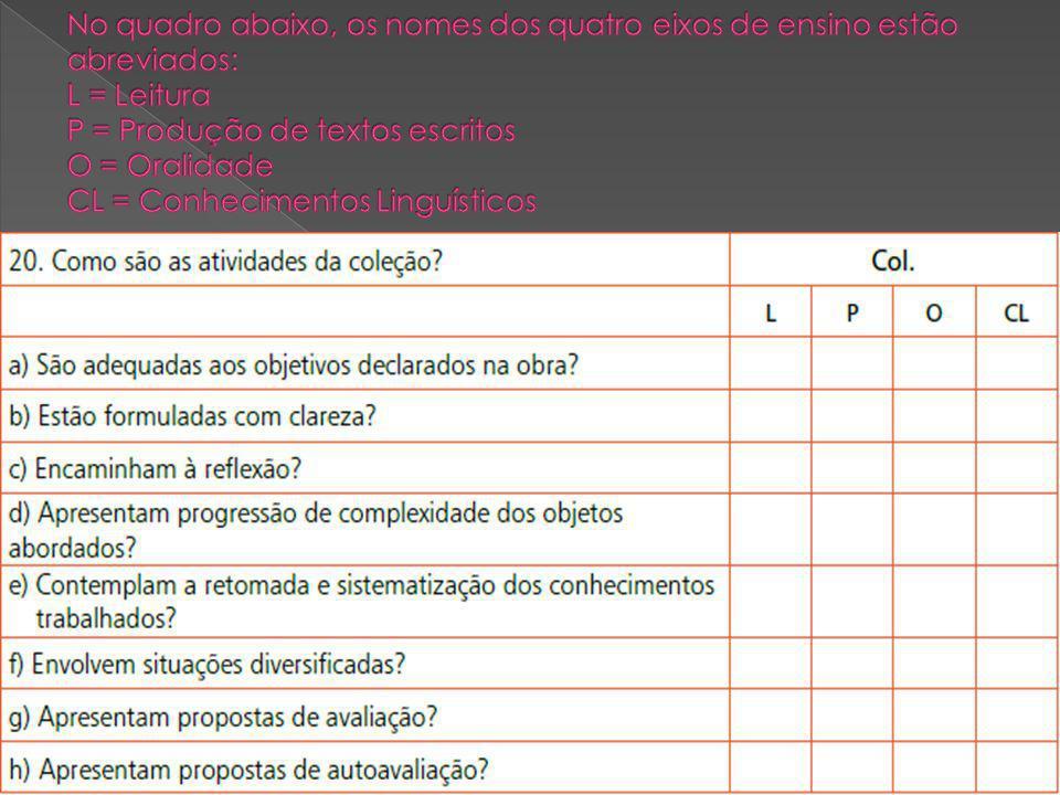 No quadro abaixo, os nomes dos quatro eixos de ensino estão abreviados: L = Leitura P = Produção de textos escritos O = Oralidade CL = Conhecimentos Linguísticos