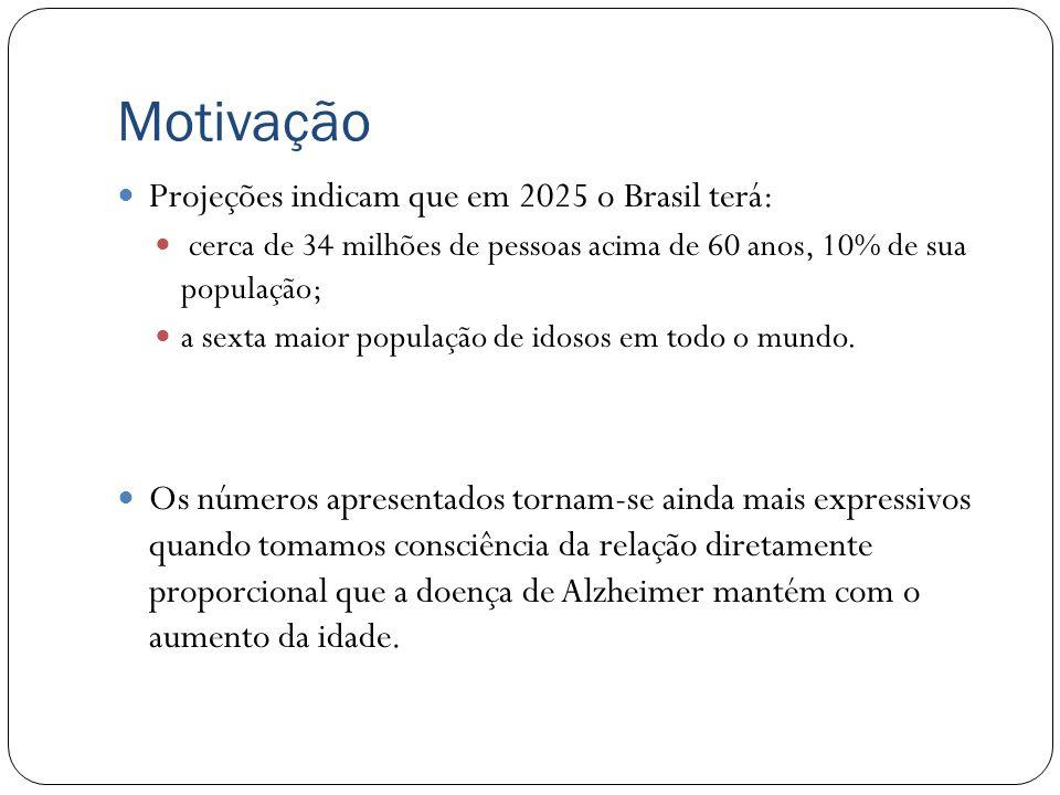 Motivação Projeções indicam que em 2025 o Brasil terá: