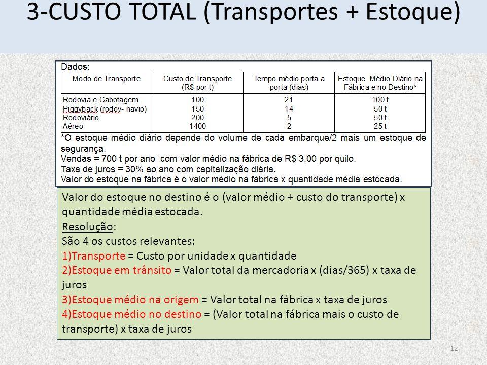 3-CUSTO TOTAL (Transportes + Estoque)