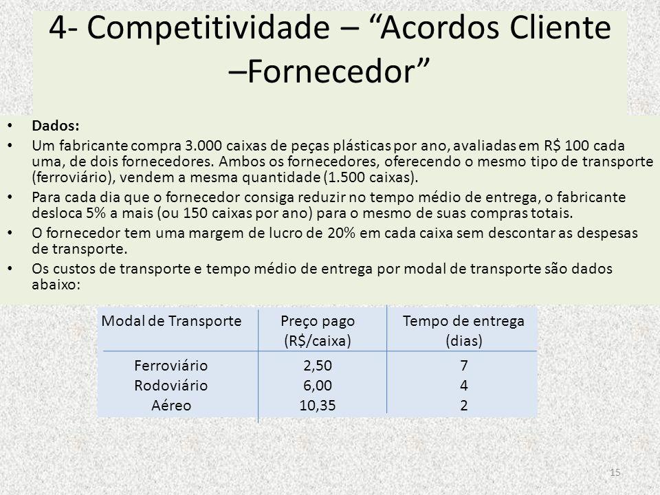 4- Competitividade – Acordos Cliente –Fornecedor