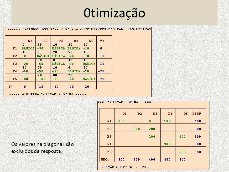 0timização Os valores na diagonal são excluídos da resposta.