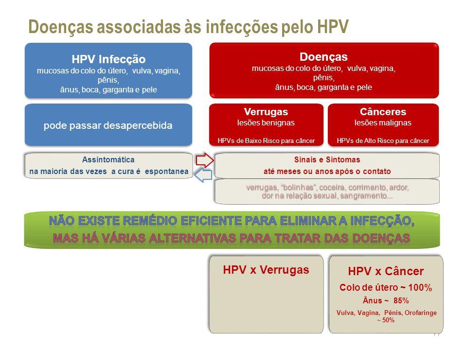 Doenças associadas às infecções pelo HPV