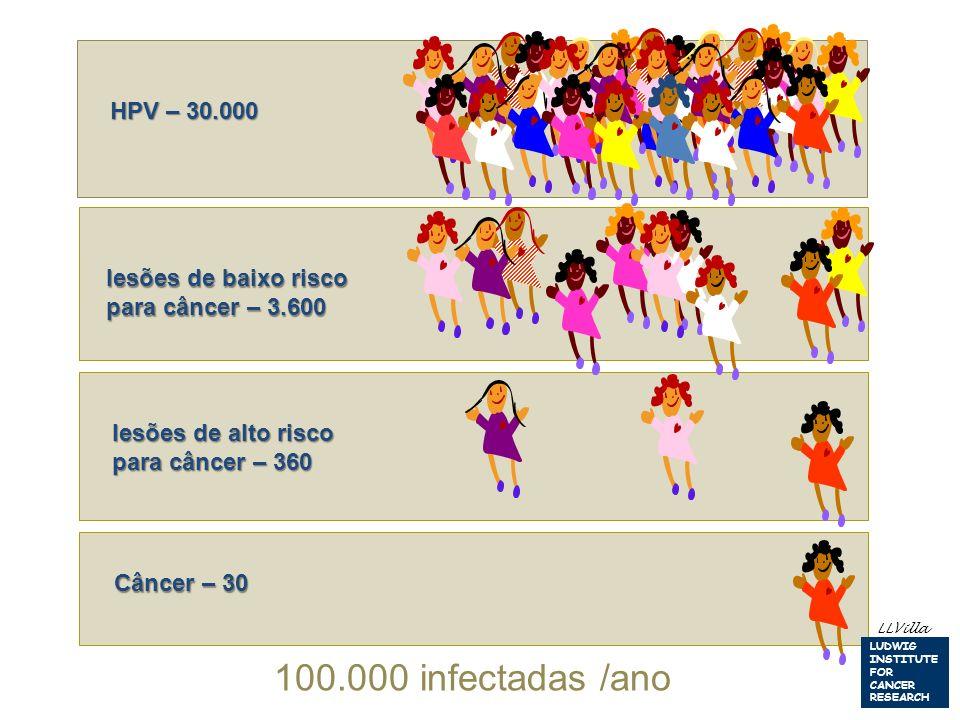 100.000 infectadas /ano HPV – 30.000 lesões de baixo risco