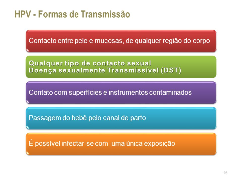 HPV - Formas de Transmissão
