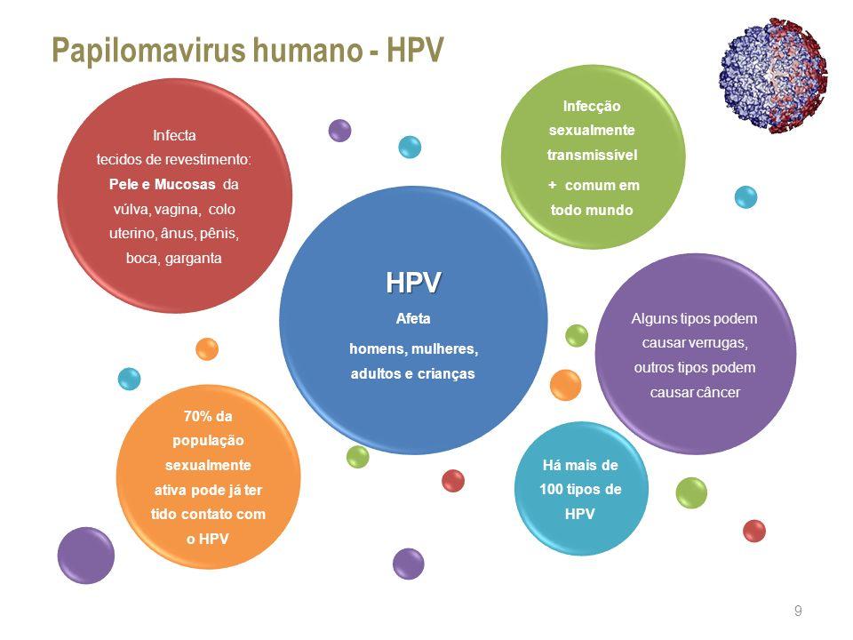 Papilomavirus humano - HPV