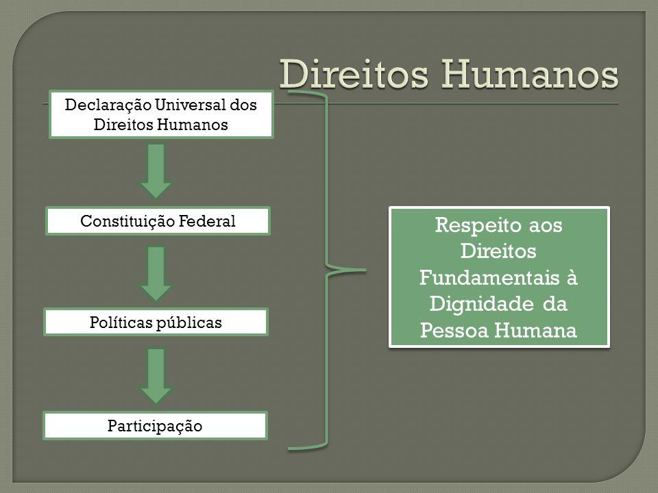 Direitos Humanos Declaração Universal dos Direitos Humanos. Constituição Federal. Respeito aos Direitos Fundamentais à Dignidade da Pessoa Humana.