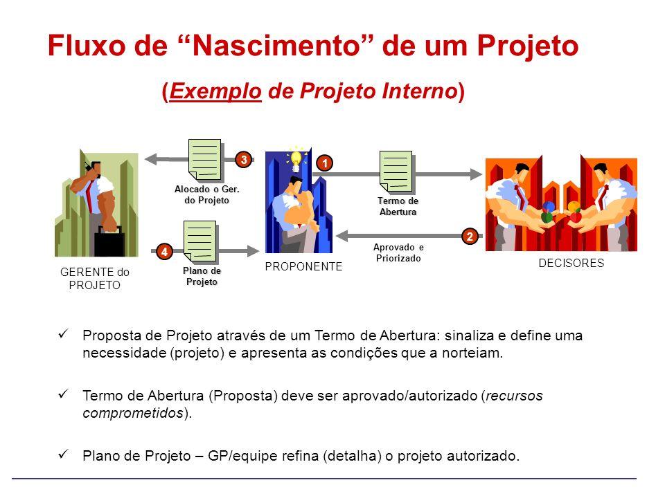 Fluxo de Nascimento de um Projeto (Exemplo de Projeto Interno)