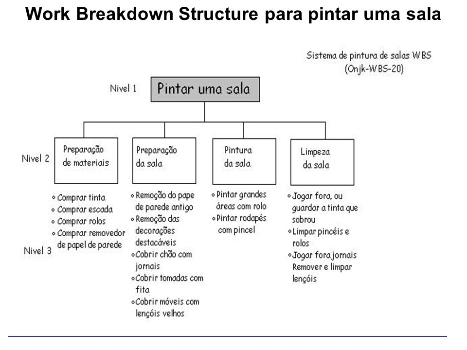 Work Breakdown Structure para pintar uma sala