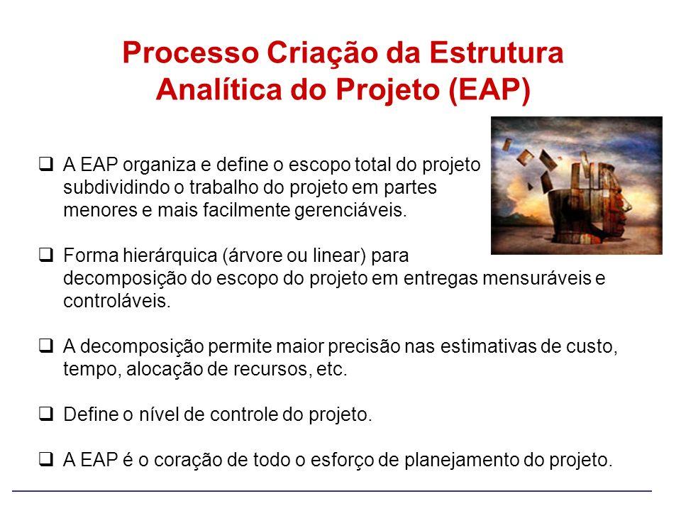 Processo Criação da Estrutura Analítica do Projeto (EAP)