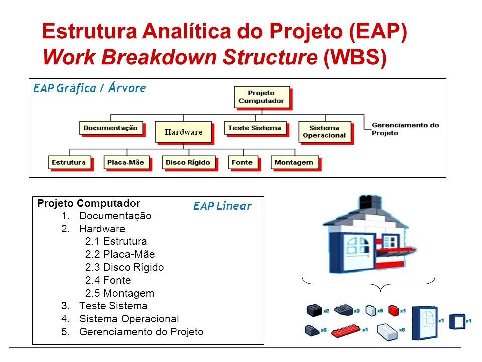 Estrutura Analítica do Projeto (EAP) Work Breakdown Structure (WBS)