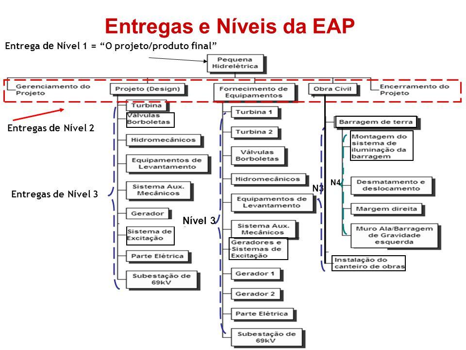 Entregas e Níveis da EAP