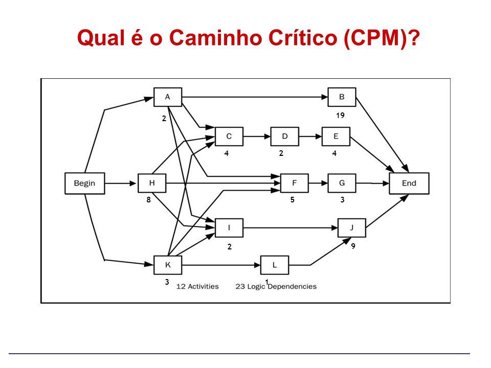 Qual é o Caminho Crítico (CPM)