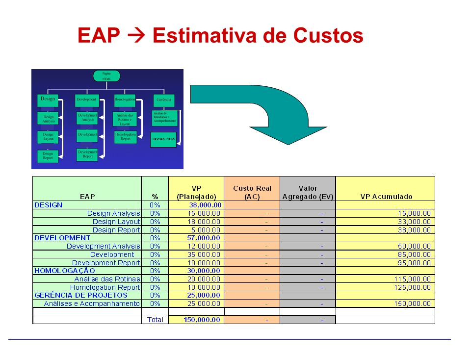 EAP  Estimativa de Custos