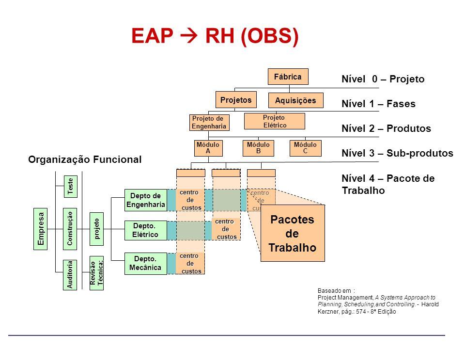 EAP  RH (OBS) Pacotes de Trabalho Nível 0 – Projeto Nível 1 – Fases