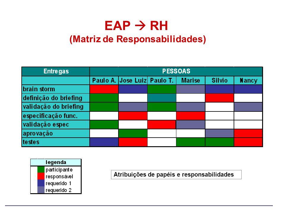 EAP  RH (Matriz de Responsabilidades)
