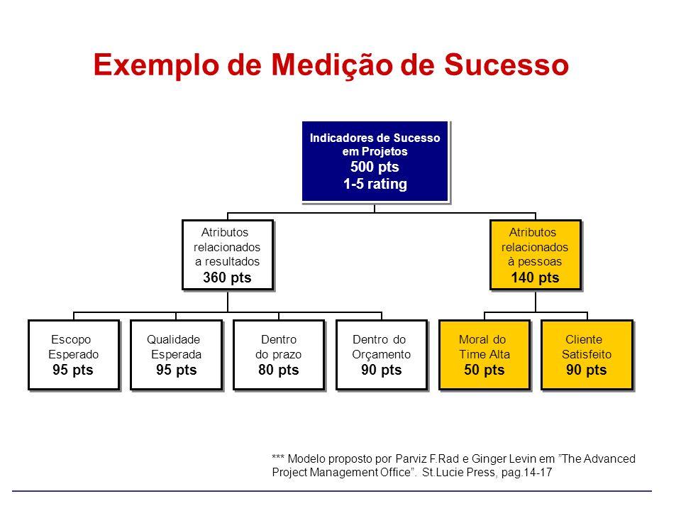 Exemplo de Medição de Sucesso