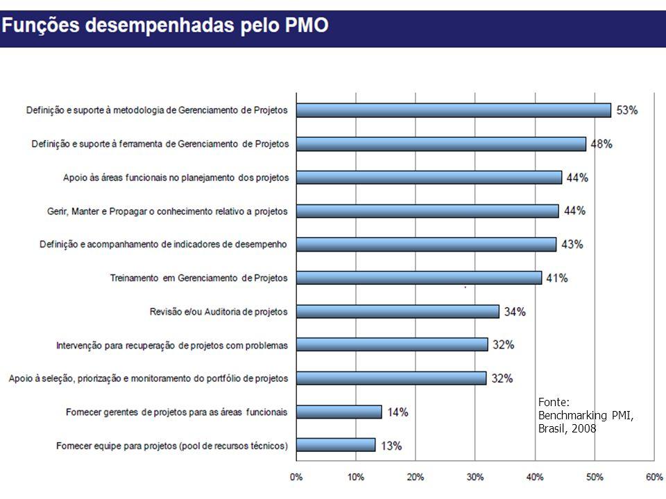 Fonte: Benchmarking PMI, Brasil, 2008