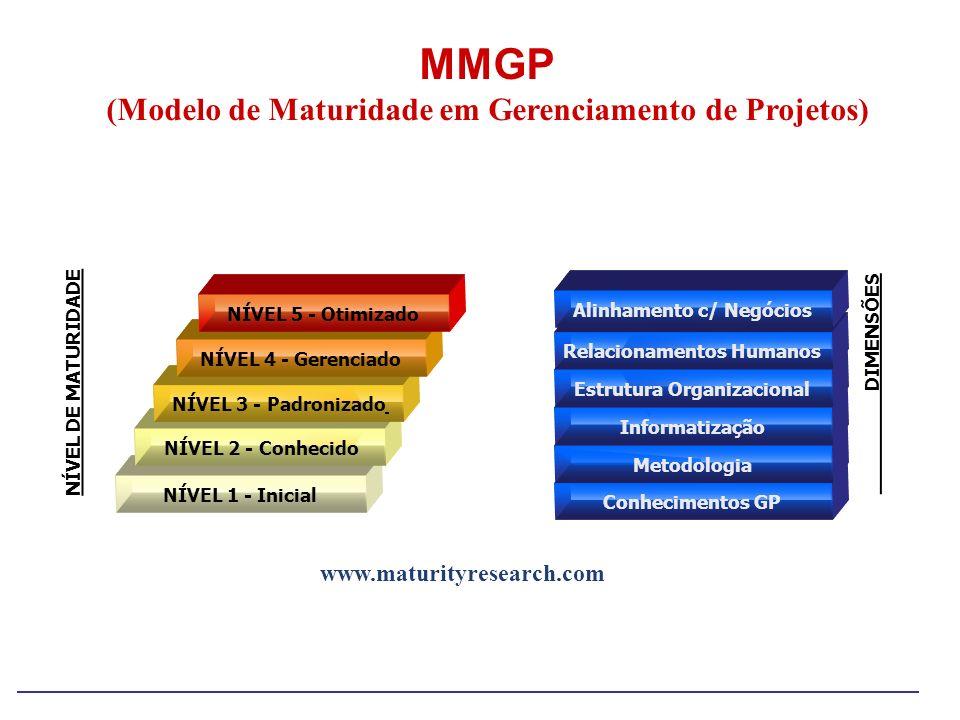 MMGP (Modelo de Maturidade em Gerenciamento de Projetos)