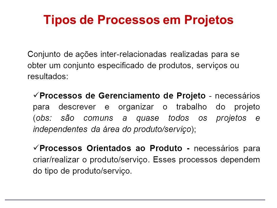 Tipos de Processos em Projetos
