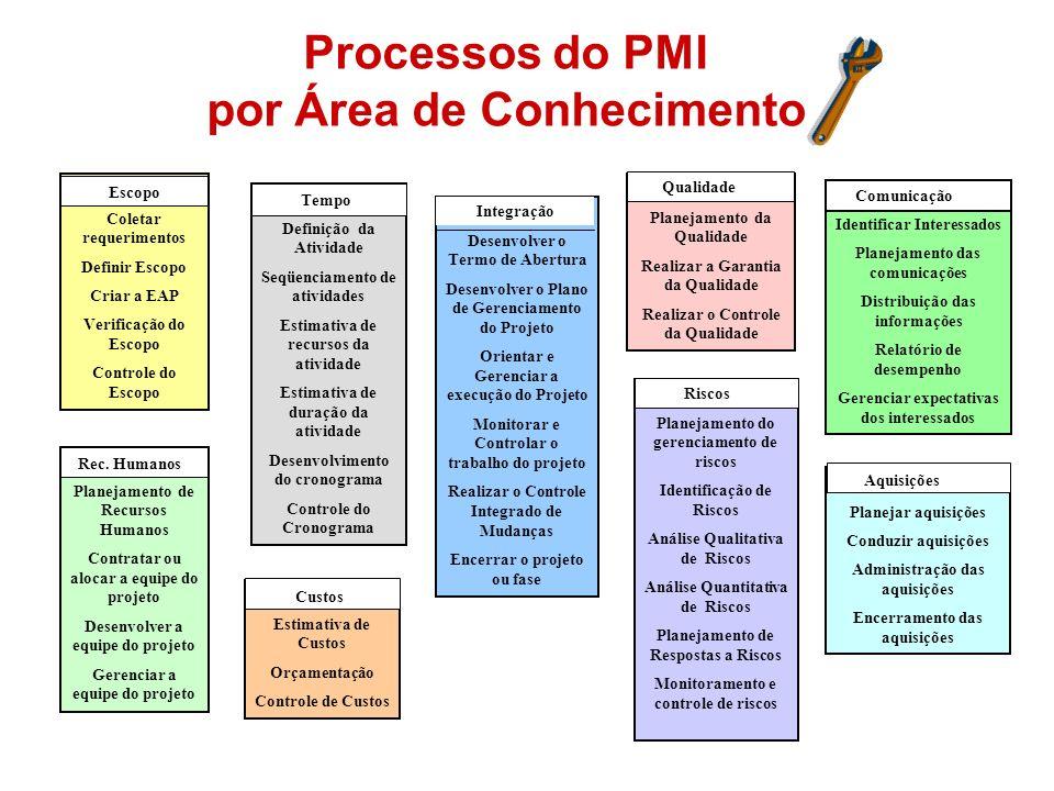 Processos do PMI por Área de Conhecimento