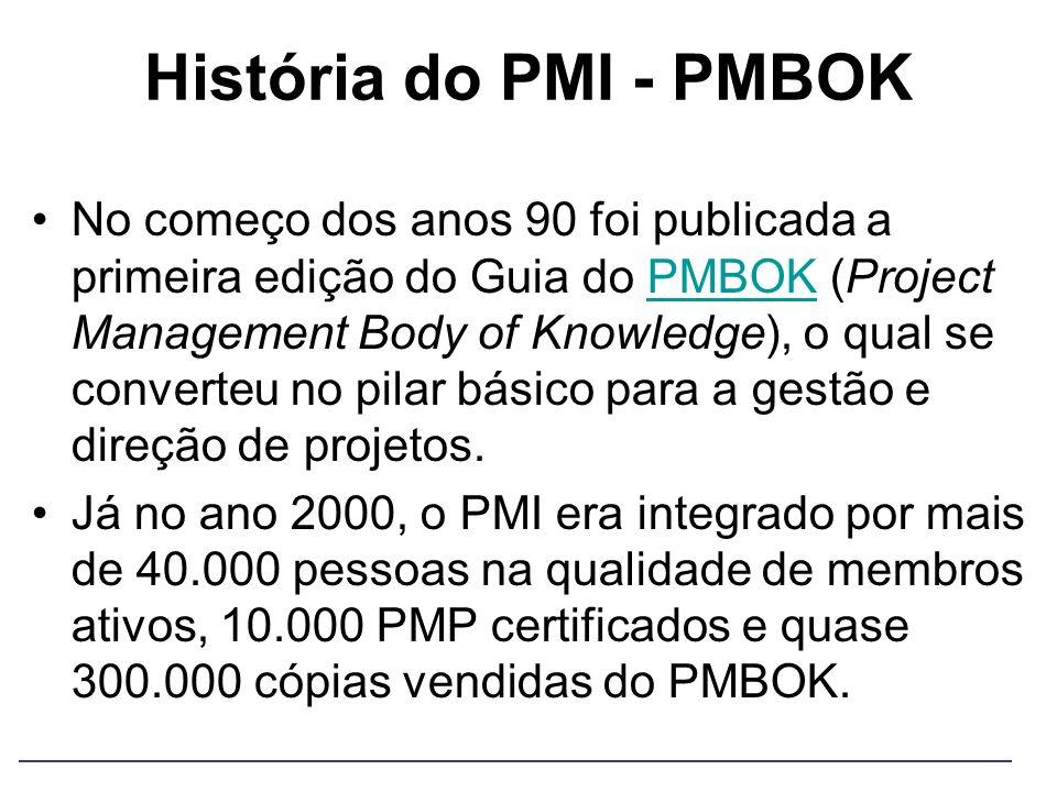 História do PMI - PMBOK