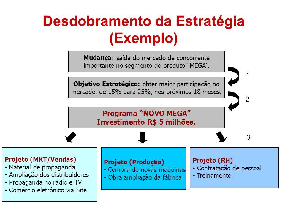 Desdobramento da Estratégia (Exemplo) Investimento R$ 5 milhões.