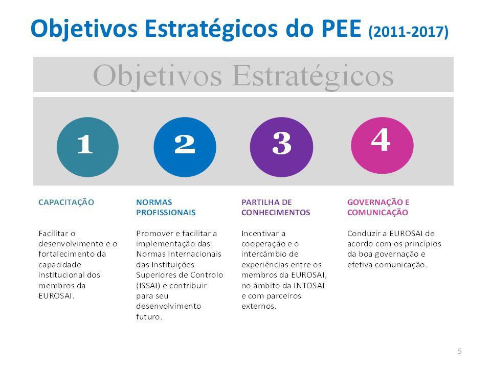 Objetivos Estratégicos do PEE (2011-2017)