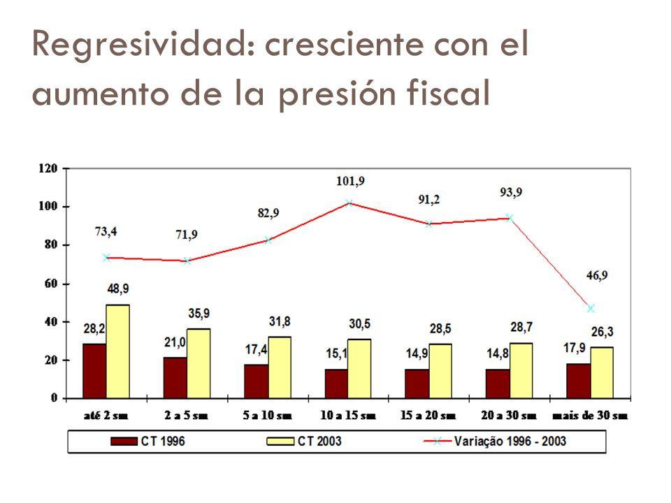 Regresividad: cresciente con el aumento de la presión fiscal