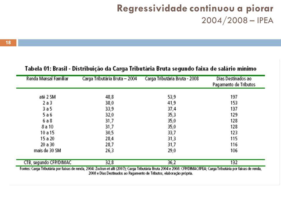 Regressividade continuou a piorar 2004/2008 – IPEA